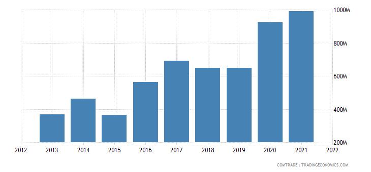 south korea exports ireland