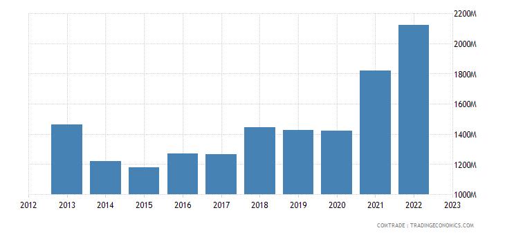 south korea exports israel