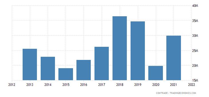south korea exports jamaica