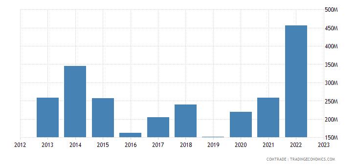 south korea exports kenya