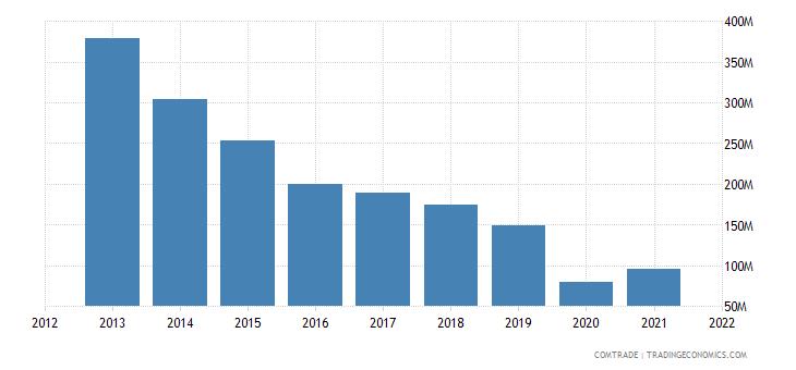 south korea exports lebanon