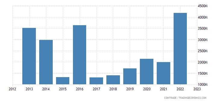 south korea exports liberia