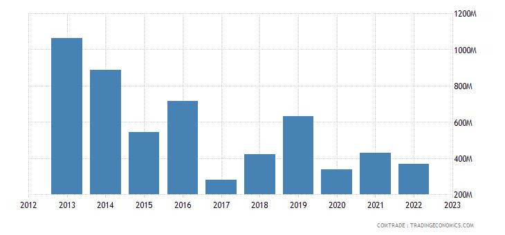 south korea exports libya