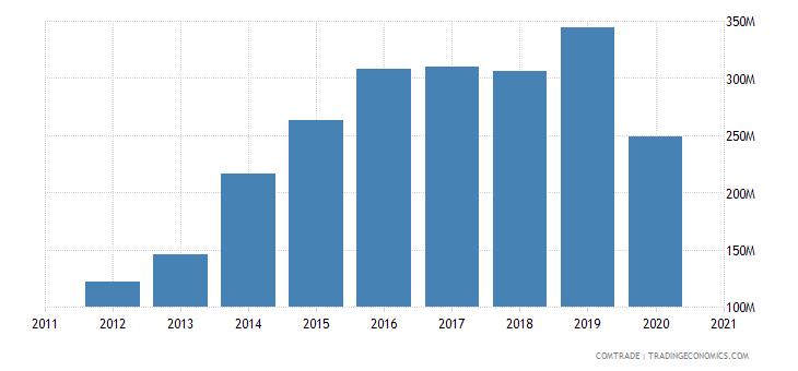 south korea exports lithuania