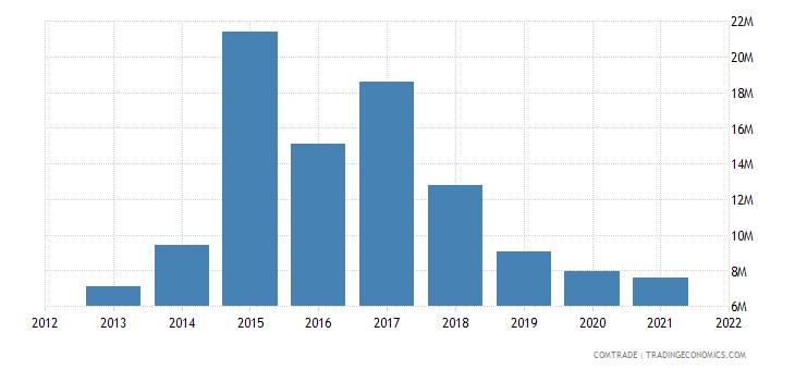 south korea exports macedonia