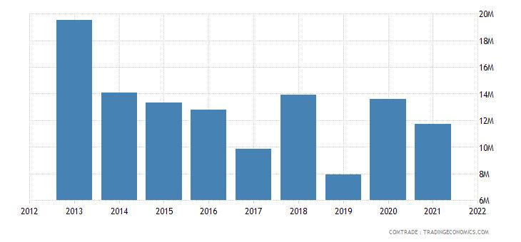 south korea exports malawi