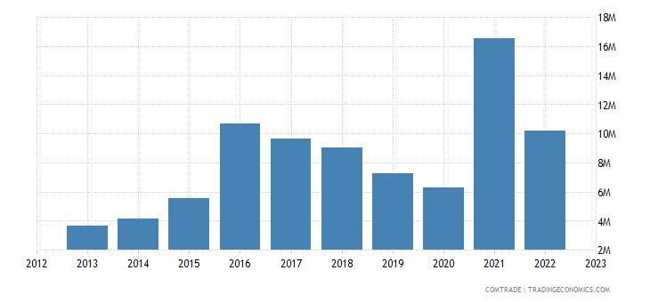 south korea exports maldives
