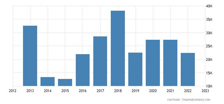 south korea exports mali