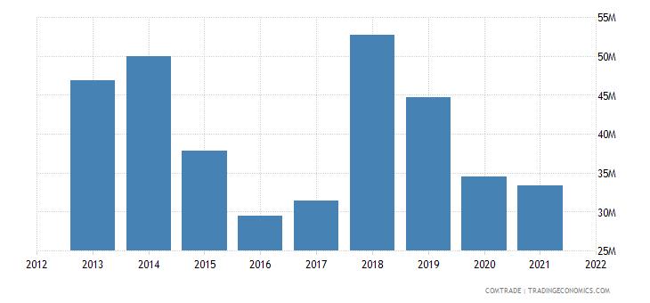 south korea exports mauritius
