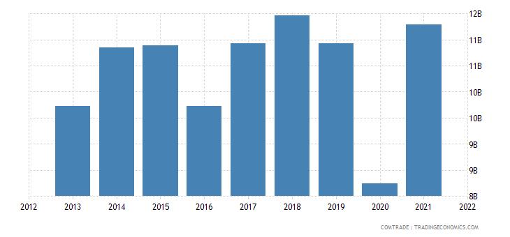 south korea exports mexico