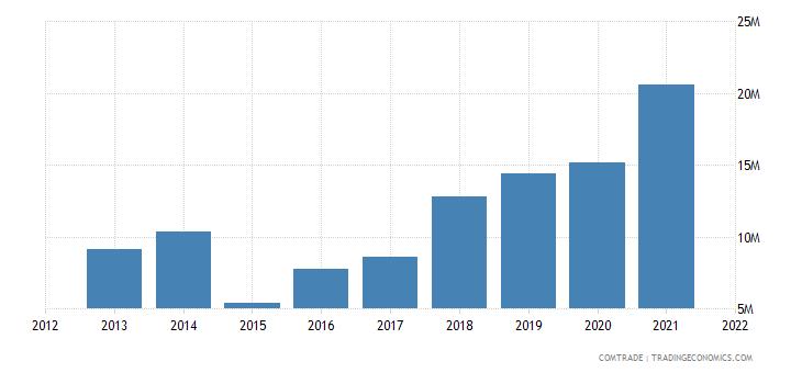 south korea exports moldova