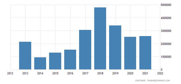 south korea exports montenegro