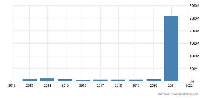 south korea exports mozambique