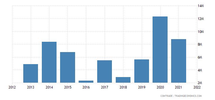 south korea exports namibia