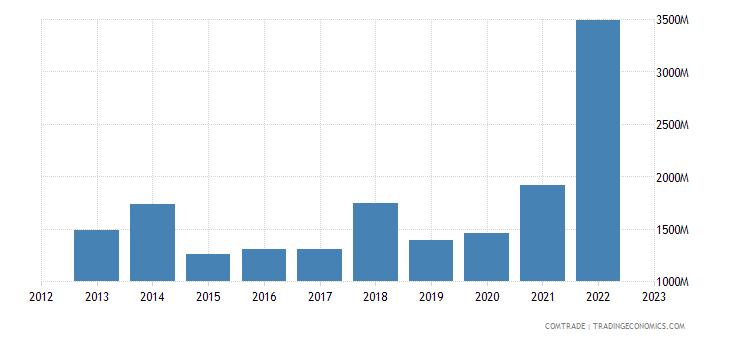 south korea exports new zealand