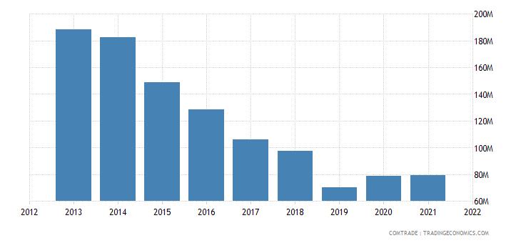 south korea exports nicaragua