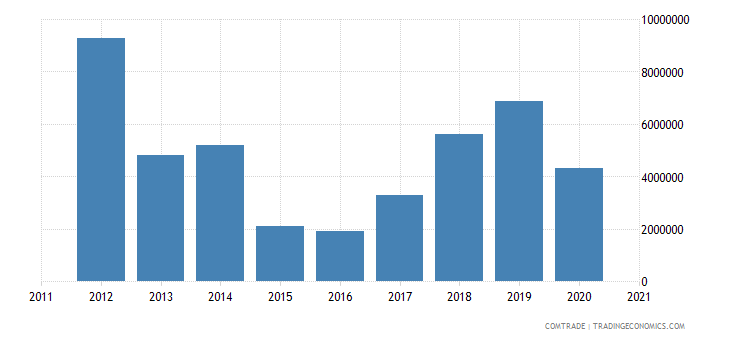 south korea exports niger