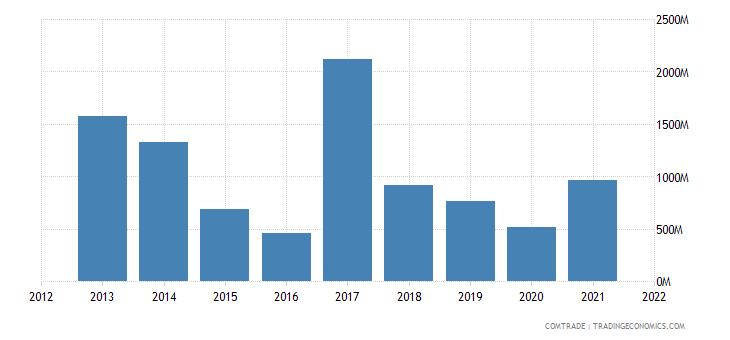 south korea exports nigeria