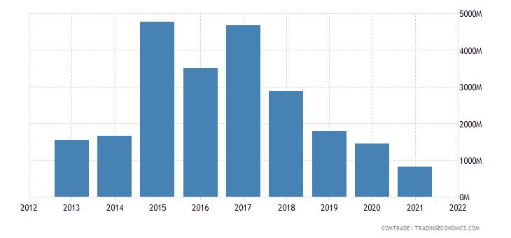 south korea exports norway