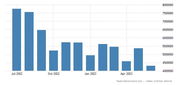 South Korea Exports of Crude Materials & Fuels