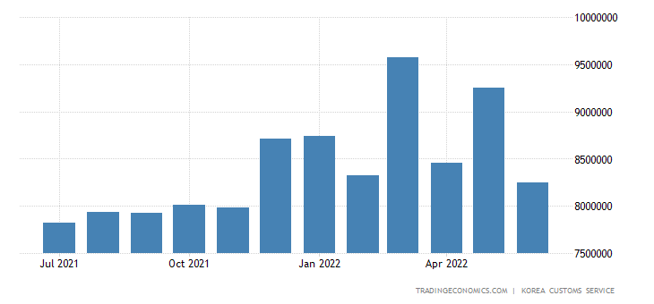South Korea Exports of Chemicals &