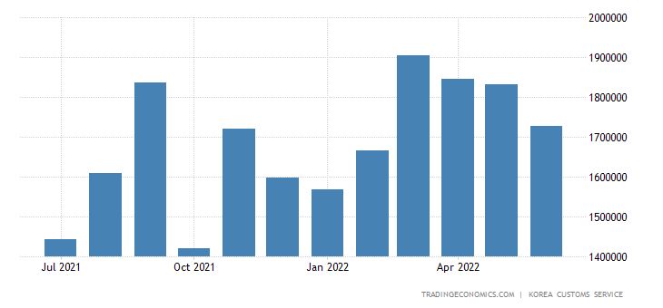 South Korea Exports of Computers - Heavy Industry