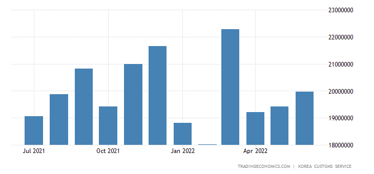 South Korea Exports of Heavy Industry Products - Electronic P
