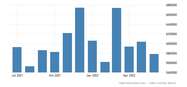 South Korea Exports of Machinery &