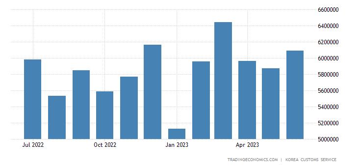 South Korea Exports of Machinery &