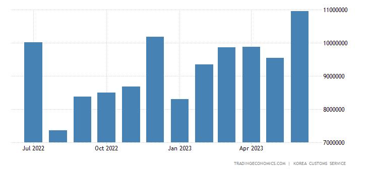 South Korea Exports of Heavy Industry Products - Transportati
