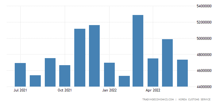 South Korea Exports of Heavy Industry Products