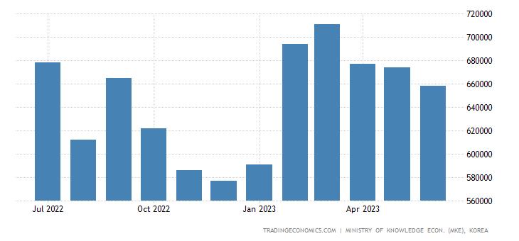 South Korea Exports of Kcs - Appliances