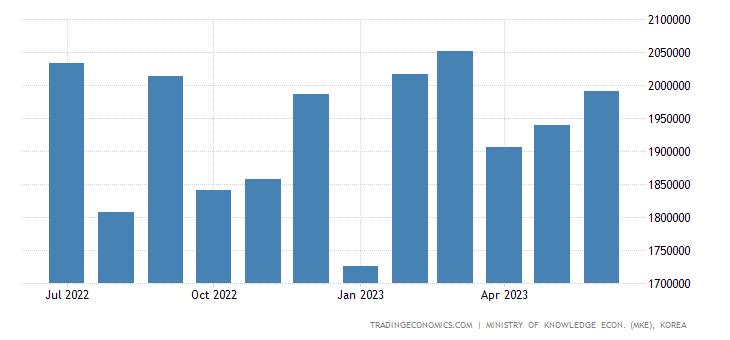 South Korea Exports of Auto Parts