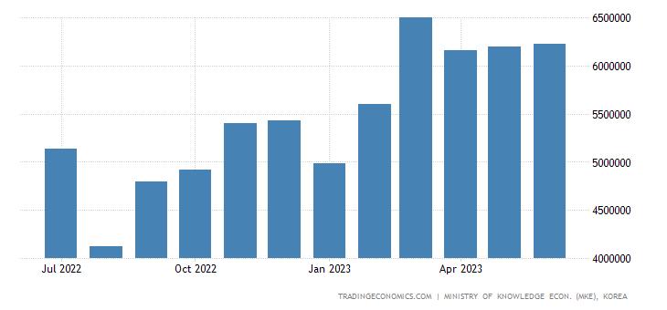 South Korea Exports of Car