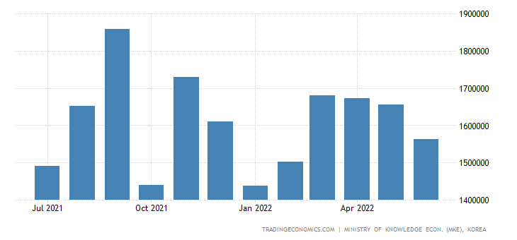 South Korea Exports of Kcs - Computer