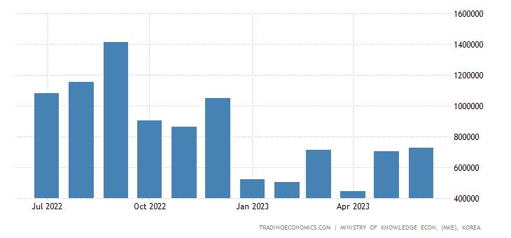 South Korea Exports of Computer