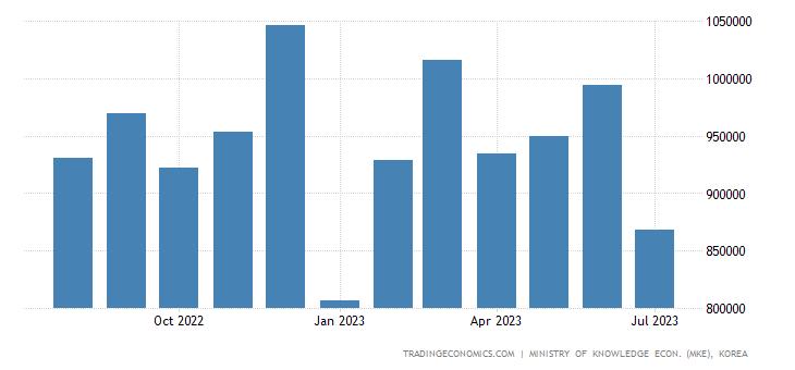 South Korea Exports of Kcs - Fiber