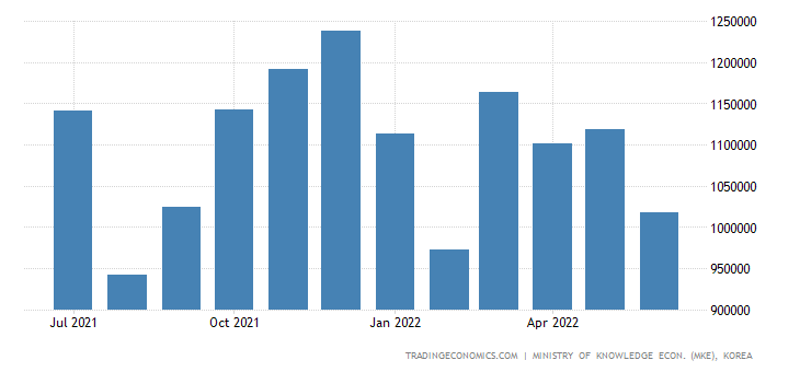 South Korea Exports of Fiber