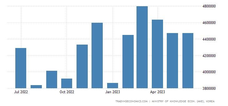 South Korea Exports of Kcs - General Machinery