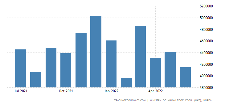 South Korea Exports of General Machinery