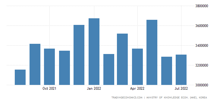 South Korea Exports of Iron and Steel Products
