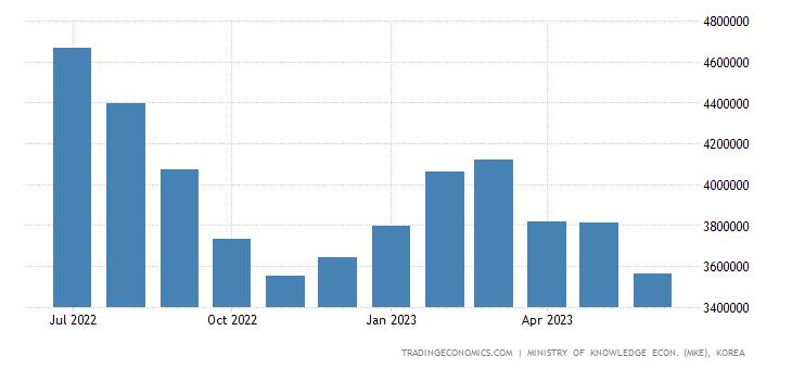 South Korea Exports of Kcs - Petroleum Chemical
