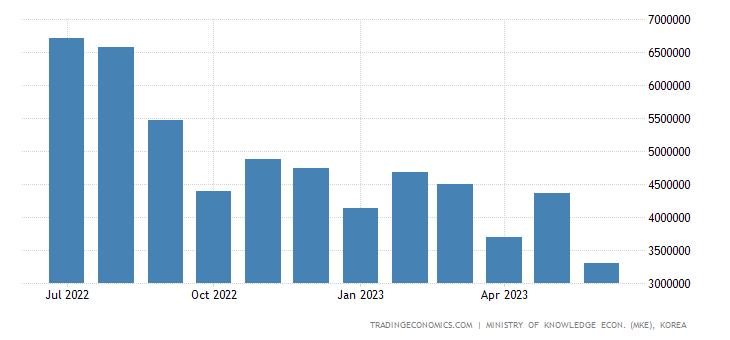 South Korea Exports of Kcs - Petroleum Products