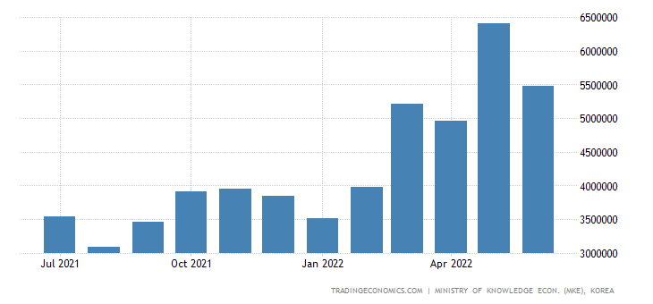 South Korea Exports of Petroleum Products