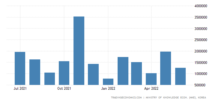 South Korea Exports of Kcs - Ship Class