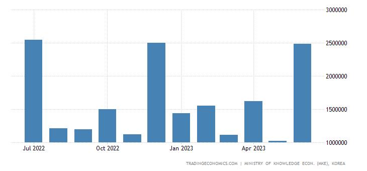 South Korea Exports of Ship Class