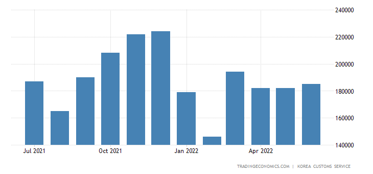 South Korea Exports of Light Industry Products - Clothing