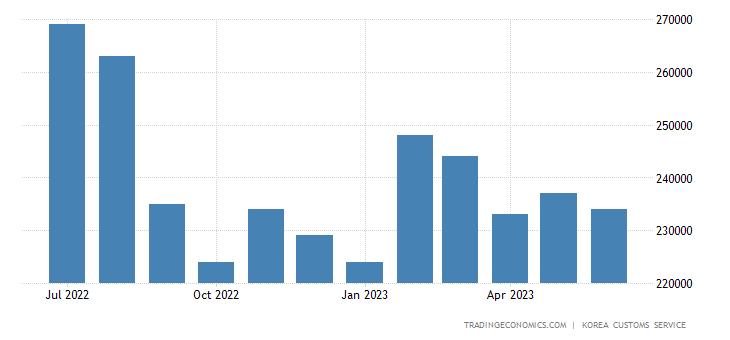 South korean economy essay