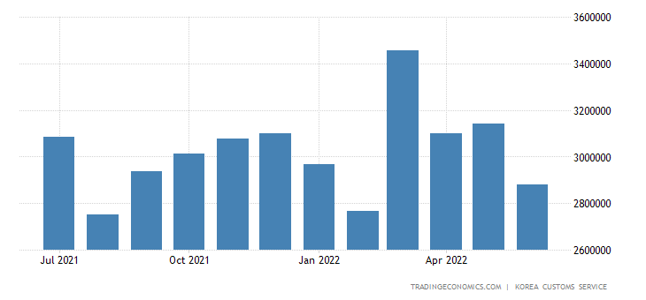 South Korea Exports of Light Industry Products