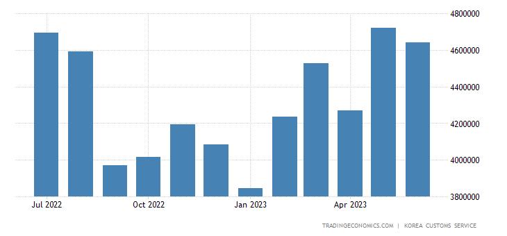 South Korea Exports of Metal Goods